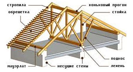 Монтаж наслонной стропильной системы