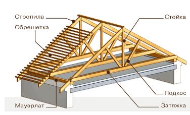 инструкция по установке висячих стропил крыши