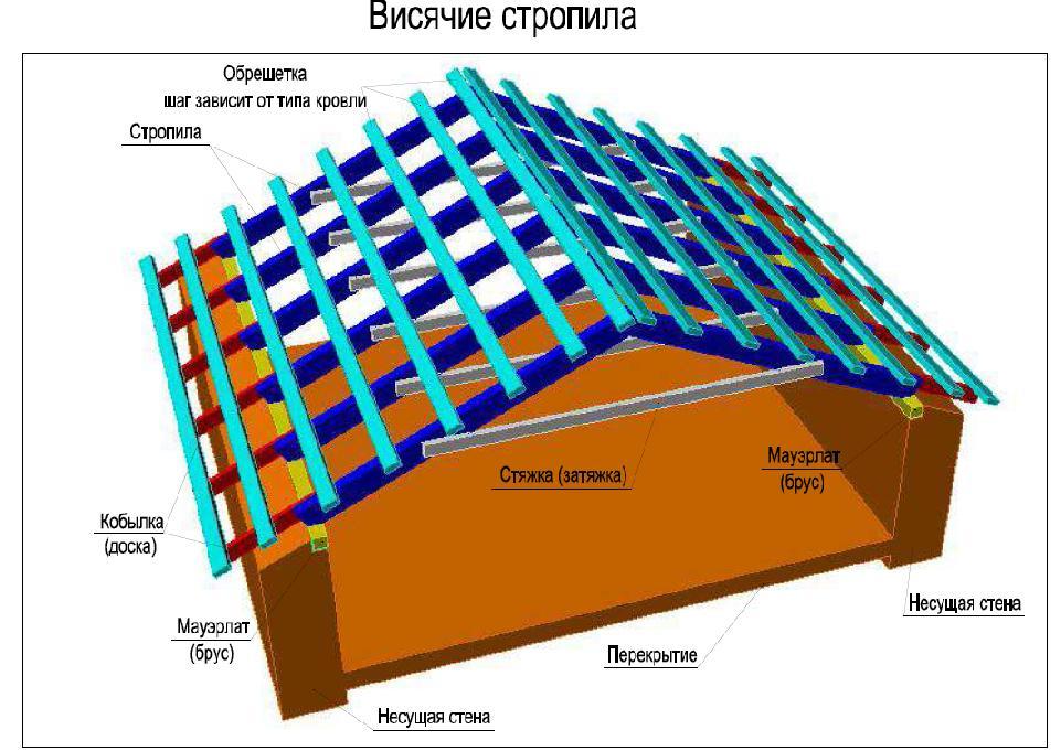 Висячая стропильная система крыши