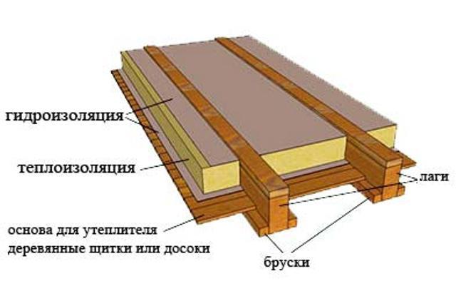 Строительство чернового пола дома