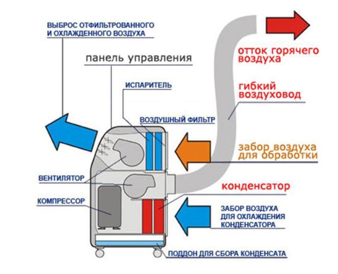 Мобильные напольные кондиционеры без воздуховода для дома