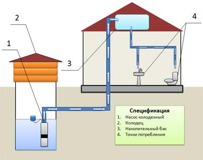 автономные системы водоснабжения дома