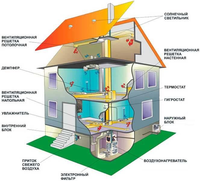 Вентиляционная система дома