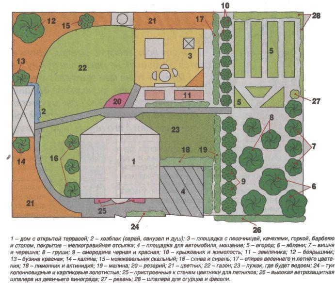 план обустройства дачного участка
