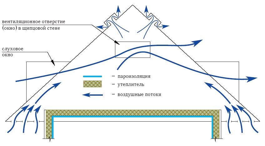 вентиляция чердака над мансардой