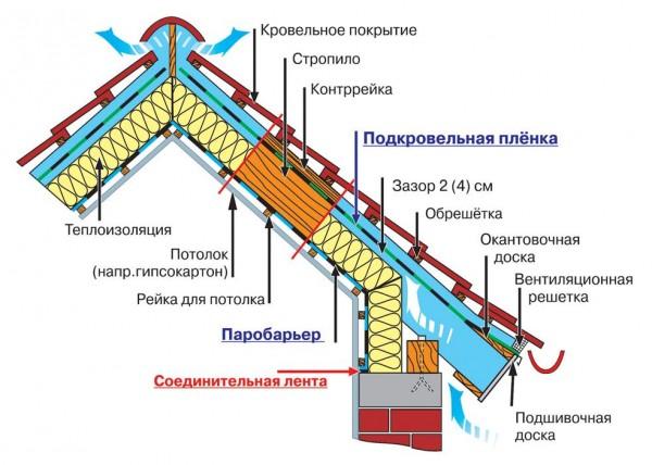 вентиляция крыши мансарды