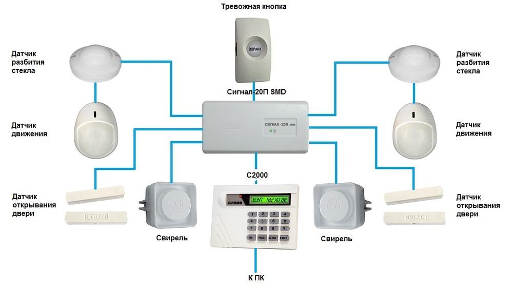Проводная охранная сигнализация