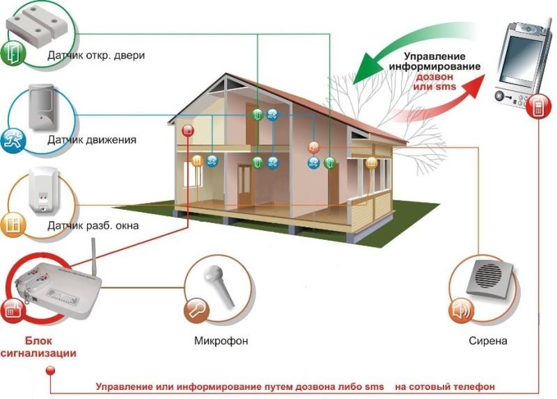 охранная система умный дом