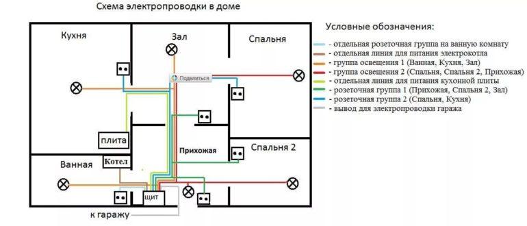 проектирование электропроводки